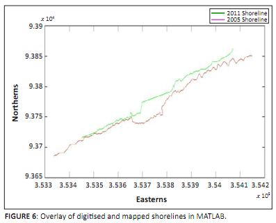 Short-term shoreline evolution trend assessment: A case study in